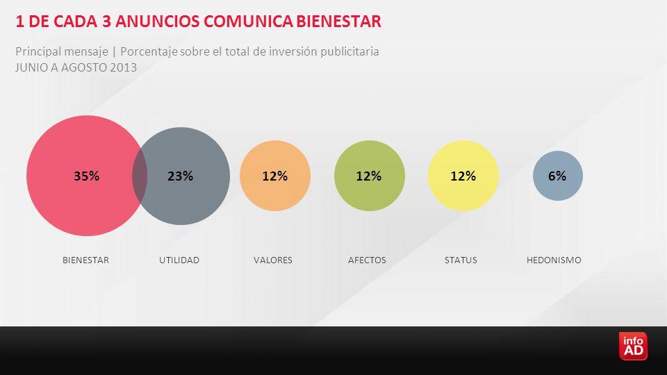 1 DE CADA 3 ANUNCIOS COMUNICA BIENESTAR BIENESTARUTILIDADVALORESAFECTOSSTATUSHEDONISMO Principal mensaje   Porcentaje sobre el total de inversión publicitaria JUNIO A AGOSTO 2013