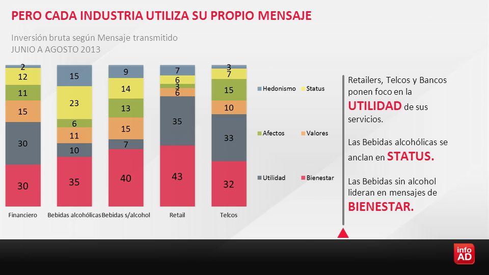 PERO CADA INDUSTRIA UTILIZA SU PROPIO MENSAJE Retailers, Telcos y Bancos ponen foco en la UTILIDAD de sus servicios.