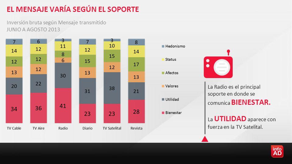 EL MENSAJE VARÍA SEGÚN EL SOPORTE La Radio es el principal soporte en donde se comunica BIENESTAR.