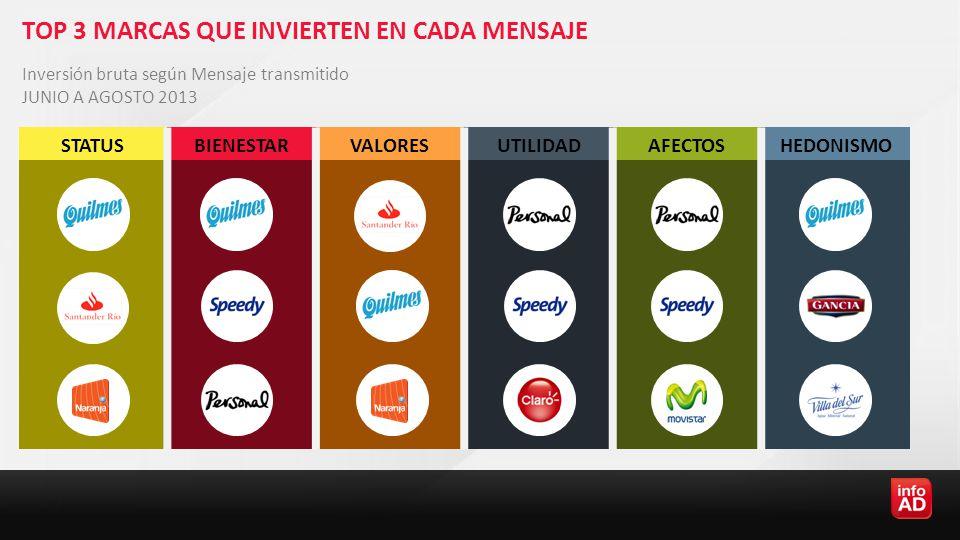 TOP 3 MARCAS QUE INVIERTEN EN CADA MENSAJE Inversión bruta según Mensaje transmitido JUNIO A AGOSTO 2013 STATUSBIENESTARVALORESUTILIDADAFECTOSHEDONISMO