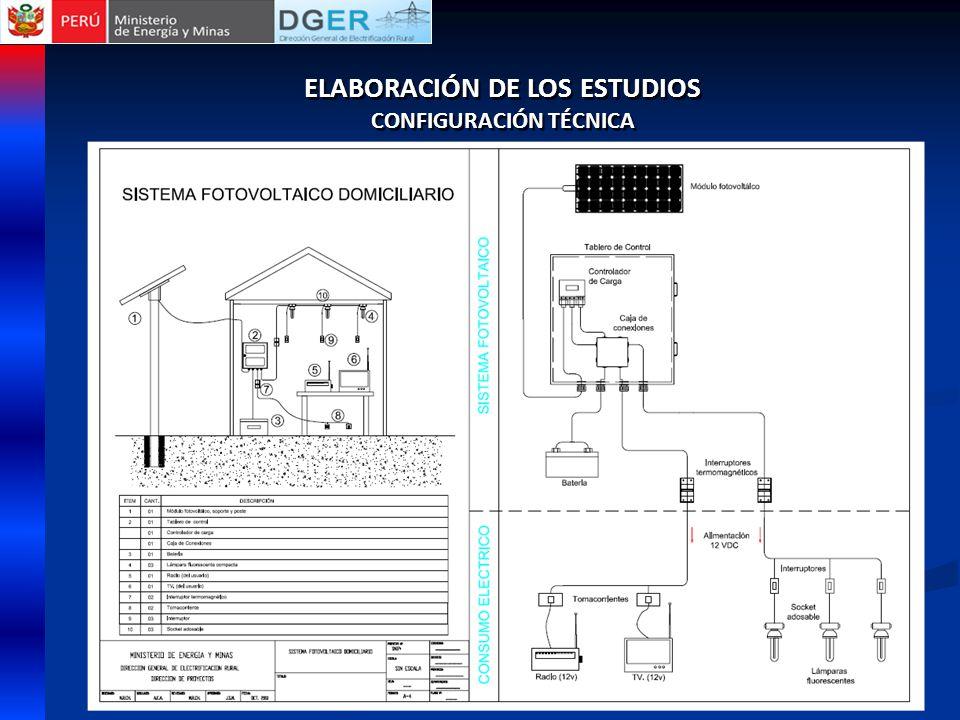 ELABORACIÓN DE LOS ESTUDIOS CONFIGURACIÓN TÉCNICA ELABORACIÓN DE LOS ESTUDIOS CONFIGURACIÓN TÉCNICA