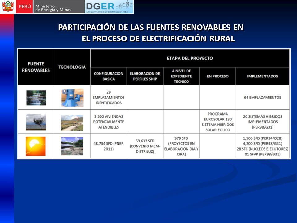 PARTICIPACIÓN DE LAS FUENTES RENOVABLES EN EL PROCESO DE ELECTRIFICACIÓN RURAL