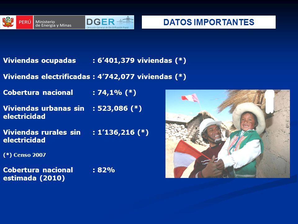 Viviendas ocupadas: 6'401,379 viviendas (*) Viviendas electrificadas: 4'742,077 viviendas (*) Cobertura nacional: 74,1% (*) Viviendas urbanas sin: 523,086 (*) electricidad Viviendas rurales sin: 1'136,216 (*) electricidad (*) Censo 2007 Cobertura nacional: 82% estimada (2010) DATOS IMPORTANTES