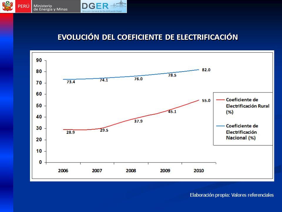 EVOLUCIÓN DEL COEFICIENTE DE ELECTRIFICACIÓN Elaboración propia: Valores referenciales