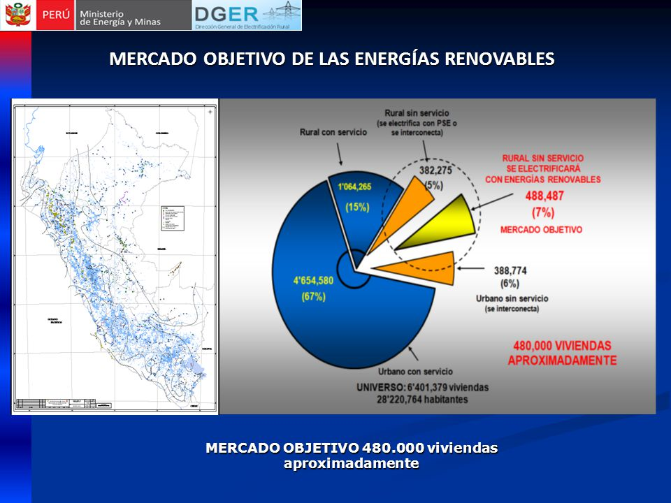 MERCADO OBJETIVO 480.000 viviendas aproximadamente MERCADO OBJETIVO DE LAS ENERGÍAS RENOVABLES