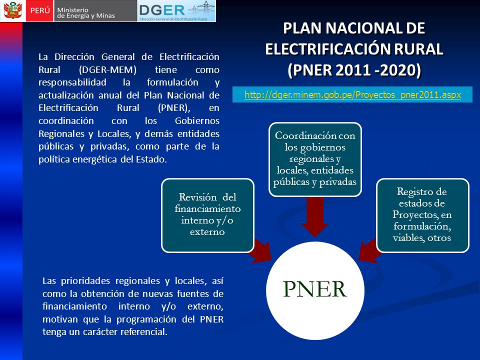 PLAN NACIONAL DE ELECTRIFICACIÓN RURAL (PNER 2011 -2020) PLAN NACIONAL DE ELECTRIFICACIÓN RURAL (PNER 2011 -2020) PNER Revisión del financiamiento interno y/o externo Coordinación con los gobiernos regionales y locales, entidades públicas y privadas Registro de estados de Proyectos, en formulación, viables, otros La Dirección General de Electrificación Rural (DGER-MEM) tiene como responsabilidad la formulación y actualización anual del Plan Nacional de Electrificación Rural (PNER), en coordinación con los Gobiernos Regionales y Locales, y demás entidades públicas y privadas, como parte de la política energética del Estado.