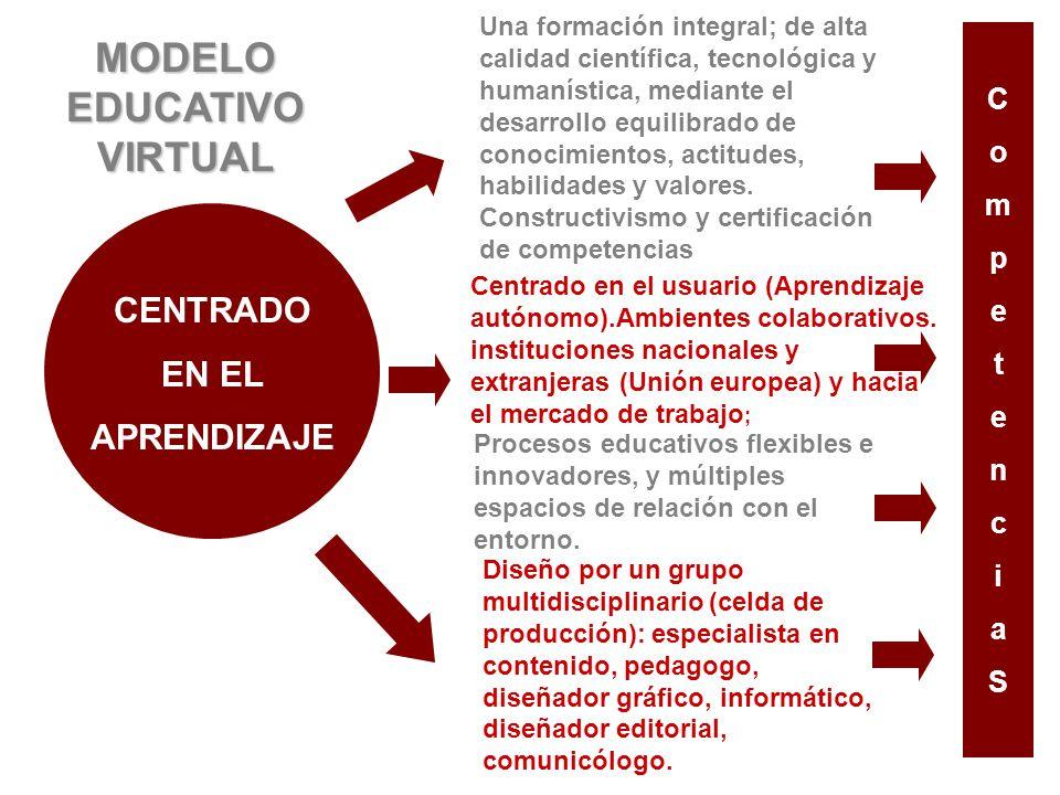 CENTRADO EN EL APRENDIZAJE Centrado en el usuario (Aprendizaje autónomo).Ambientes colaborativos.