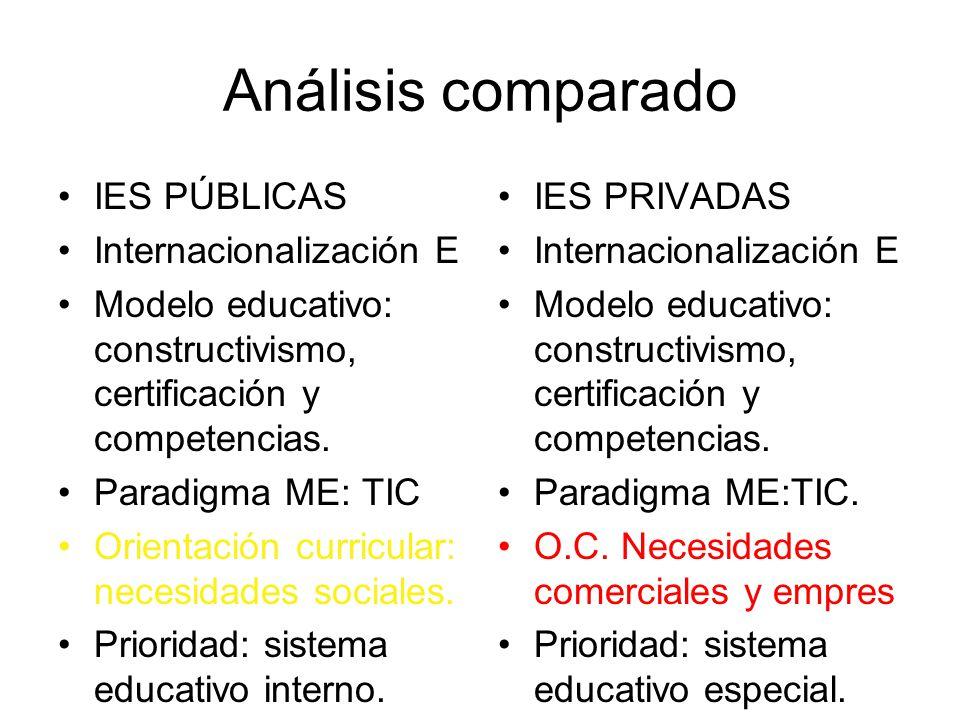 Análisis comparado IES PÚBLICAS Internacionalización E Modelo educativo: constructivismo, certificación y competencias.