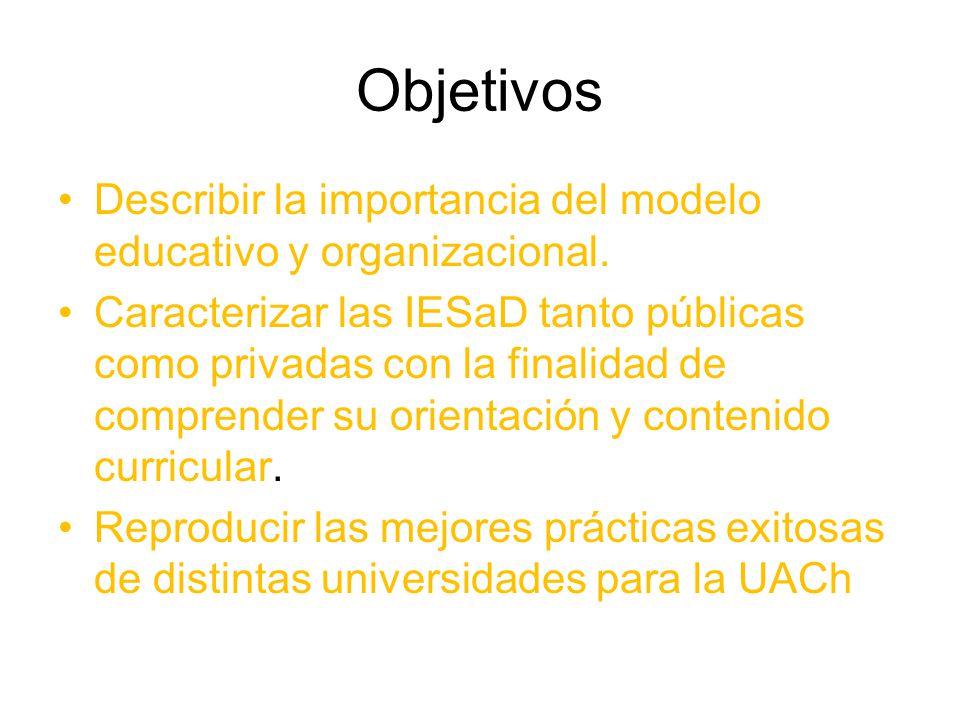 Objetivos Describir la importancia del modelo educativo y organizacional.