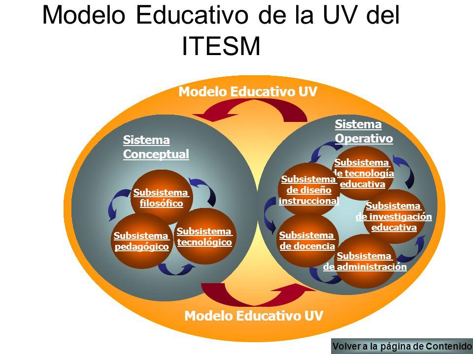 Modelo Educativo de la UV del ITESM Subsistema de administración Subsistema de tecnología educativa Subsistema de diseño instruccional Subsistema de docencia Subsistema de investigación educativa Subsistema tecnológico Subsistema filosófico Subsistema pedagógico Sistema Conceptual Sistema Operativo Modelo Educativo UV Volver a la página de Contenido