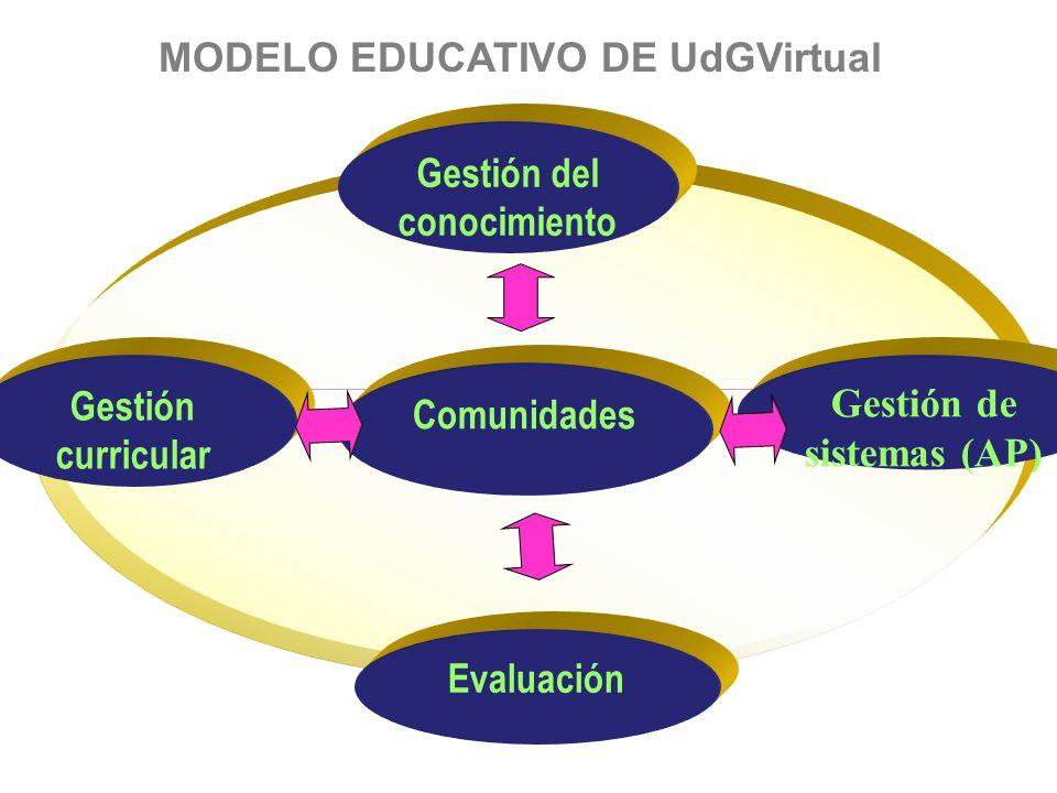 MODELO EDUCATIVO DE UdGVirtual Gestión curricular Gestión del conocimiento Gestión de sistemas (AP) Evaluación Comunidades