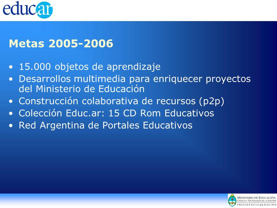 15.000 objetos de aprendizaje Desarrollos multimedia para enriquecer proyectos del Ministerio de Educación Construcción colaborativa de recursos (p2p) Colección Educ.ar: 15 CD Rom Educativos Red Argentina de Portales Educativos Metas 2005-2006