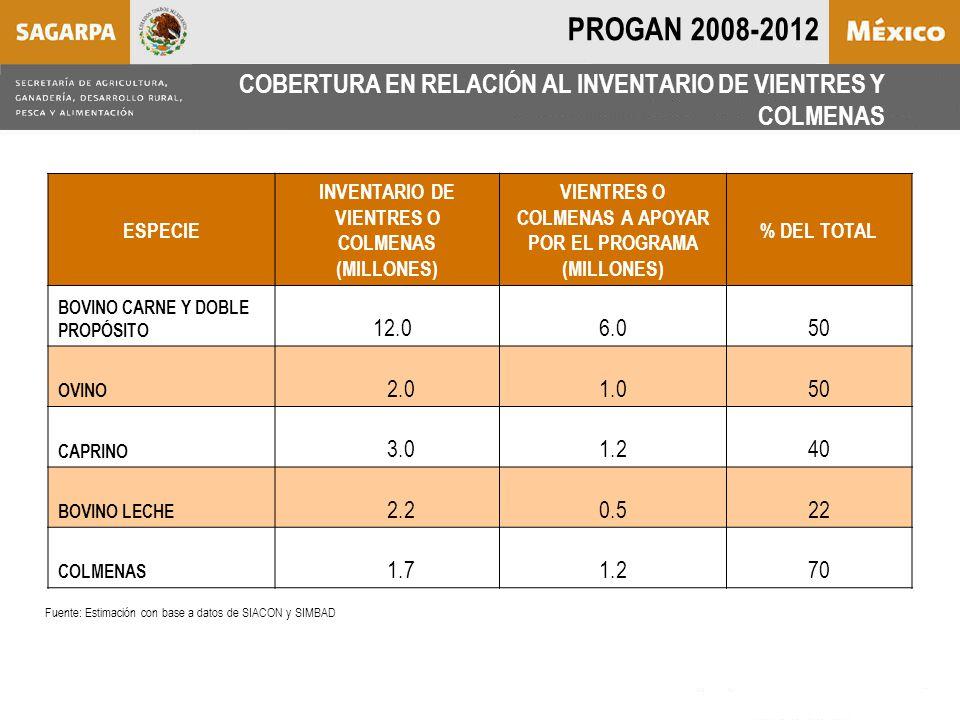 COBERTURA EN RELACIÓN AL INVENTARIO DE VIENTRES Y COLMENAS ESPECIE INVENTARIO DE VIENTRES O COLMENAS (MILLONES) VIENTRES O COLMENAS A APOYAR POR EL PROGRAMA (MILLONES) % DEL TOTAL BOVINO CARNE Y DOBLE PROPÓSITO 12.06.050 OVINO 2.01.050 CAPRINO 3.01.240 BOVINO LECHE 2.20.522 COLMENAS 1.71.270 Fuente: Estimación con base a datos de SIACON y SIMBAD PROGAN 2008-2012