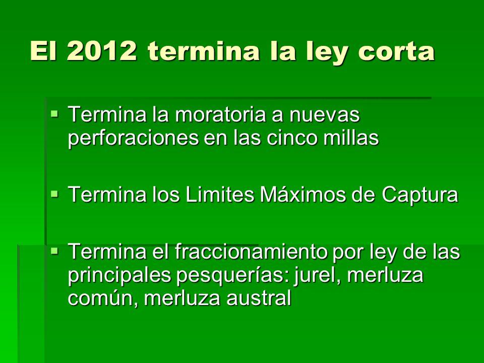 El 2012 termina la ley corta  Termina la moratoria a nuevas perforaciones en las cinco millas  Termina los Limites Máximos de Captura  Termina el fraccionamiento por ley de las principales pesquerías: jurel, merluza común, merluza austral