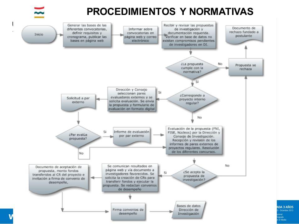 PROCEDIMIENTOS Y NORMATIVAS