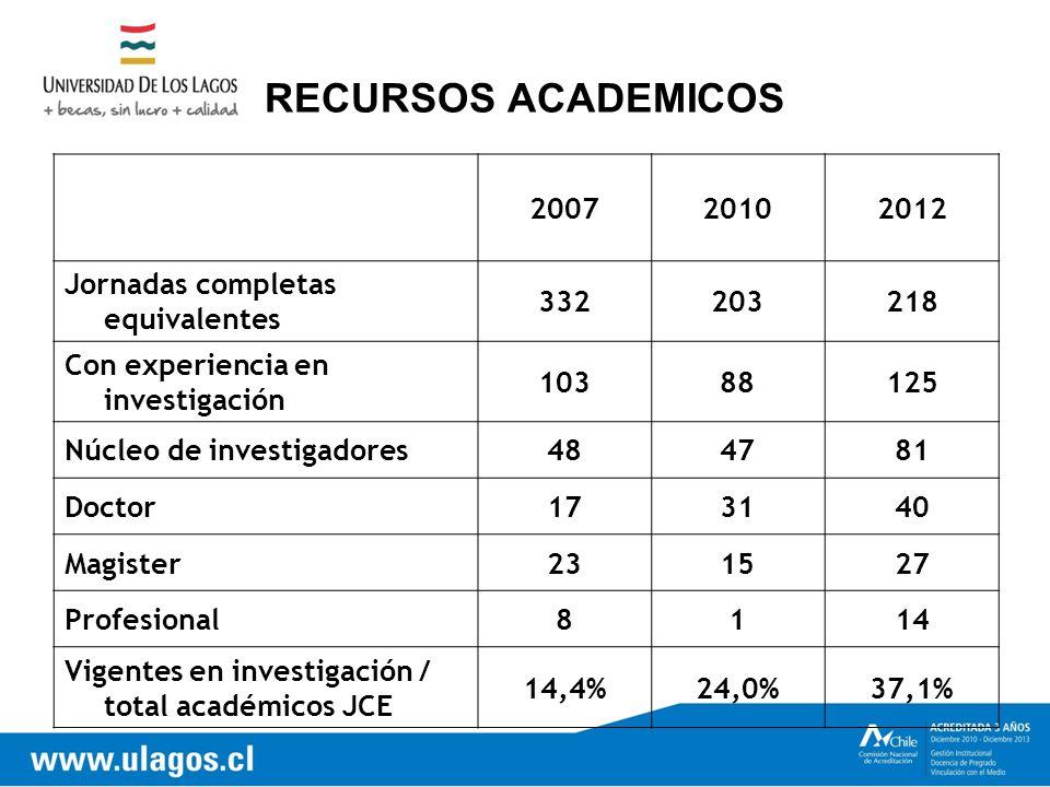 RECURSOS ACADEMICOS 200720102012 Jornadas completas equivalentes 332203218 Con experiencia en investigación 10388125 Núcleo de investigadores484781 Doctor173140 Magister231527 Profesional8114 Vigentes en investigación / total académicos JCE 14,4%24,0%37,1%