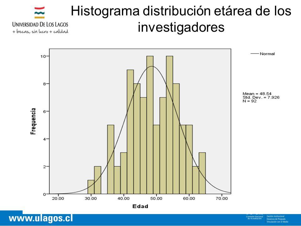 Histograma distribución etárea de los investigadores