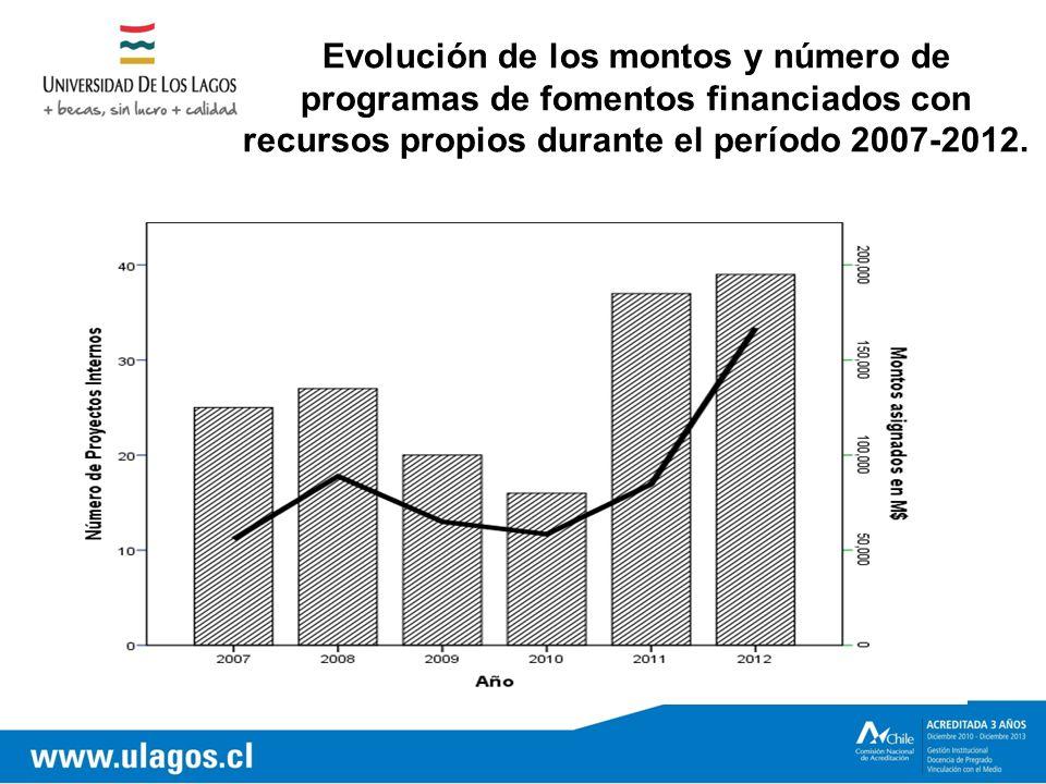 Evolución de los montos y número de programas de fomentos financiados con recursos propios durante el período 2007-2012.