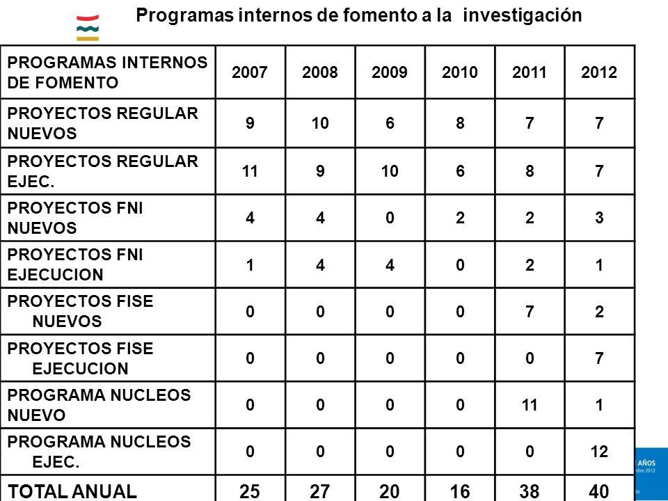 PROGRAMAS INTERNOS DE FOMENTO 200720082009201020112012 PROYECTOS REGULAR NUEVOS 9106877 PROYECTOS REGULAR EJEC.