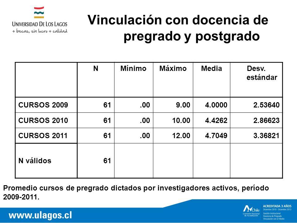 Vinculación con docencia de pregrado y postgrado NMínimoMáximoMediaDesv.
