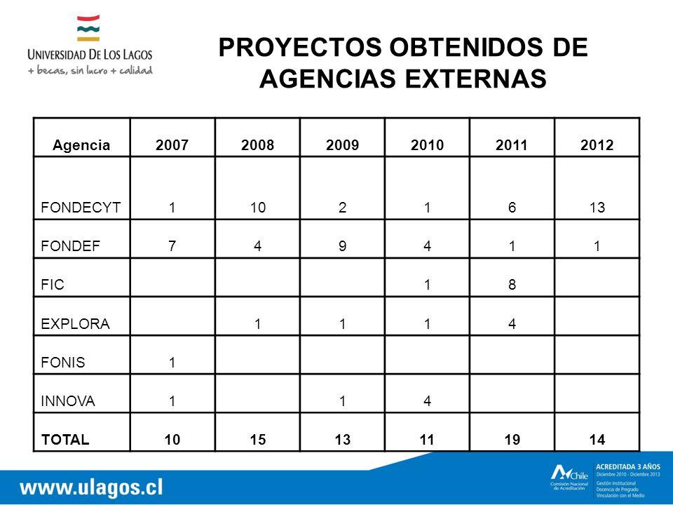 PROYECTOS OBTENIDOS DE AGENCIAS EXTERNAS Agencia200720082009201020112012 FONDECYT11021613 FONDEF749411 FIC 18 EXPLORA 1114 FONIS1 INNOVA1 14 TOTAL101513111914