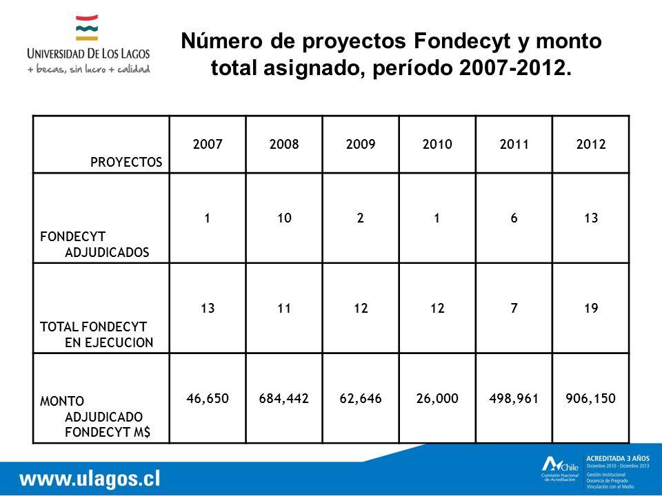 Número de proyectos Fondecyt y monto total asignado, período 2007-2012.