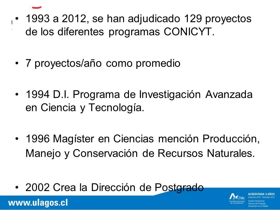 1993 a 2012, se han adjudicado 129 proyectos de los diferentes programas CONICYT.
