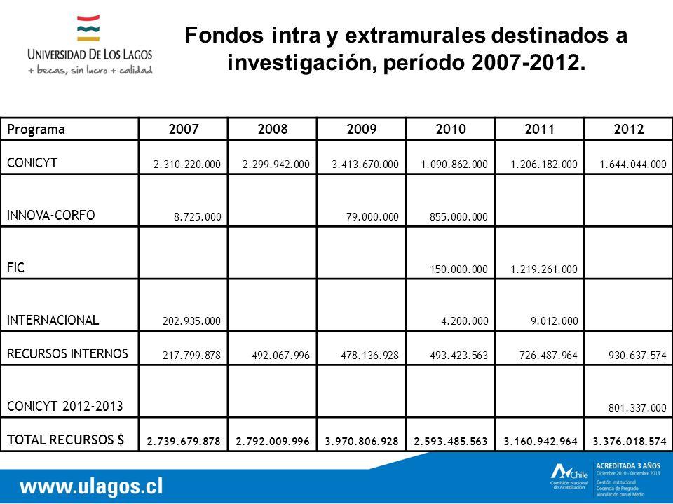 Fondos intra y extramurales destinados a investigación, período 2007-2012.