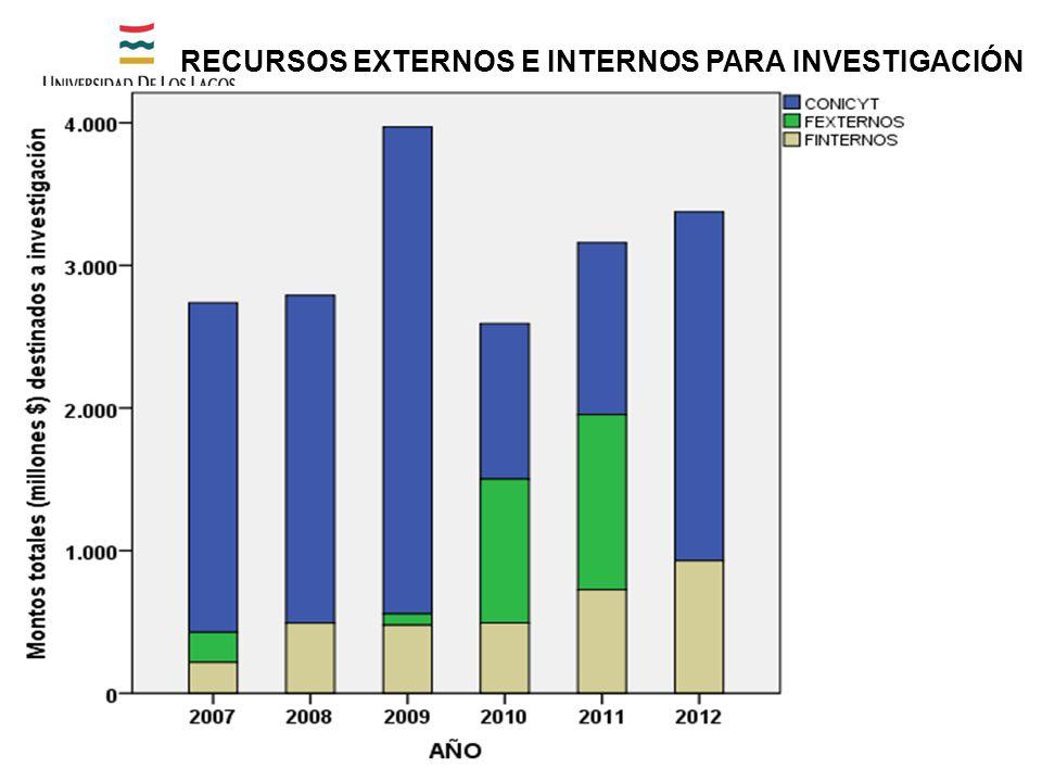 RECURSOS EXTERNOS E INTERNOS PARA INVESTIGACIÓN