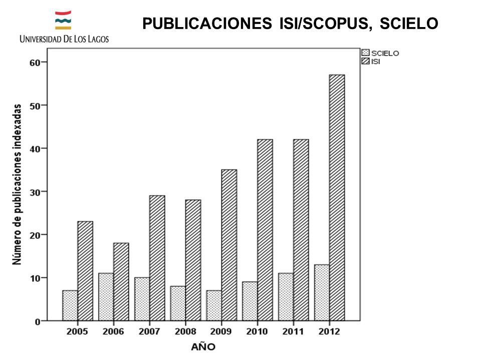 PUBLICACIONES ISI/SCOPUS, SCIELO