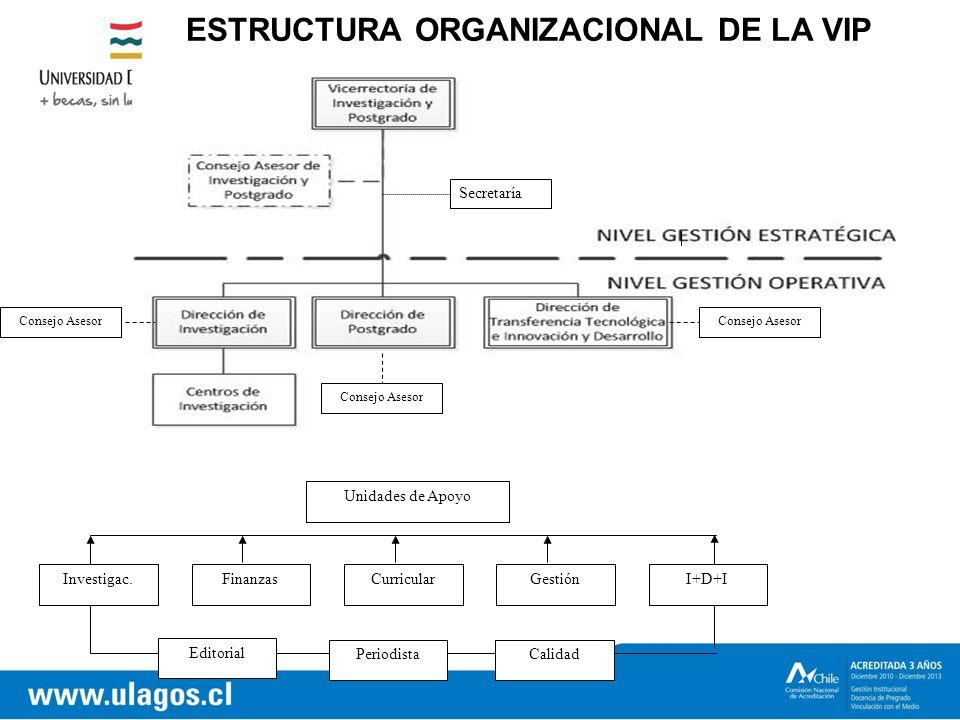 ESTRUCTURA ORGANIZACIONAL DE LA VIP Secretaría Investigac.FinanzasCurricularGestión Editorial Calidad Unidades de Apoyo I+D+I Consejo Asesor Periodista Consejo Asesor