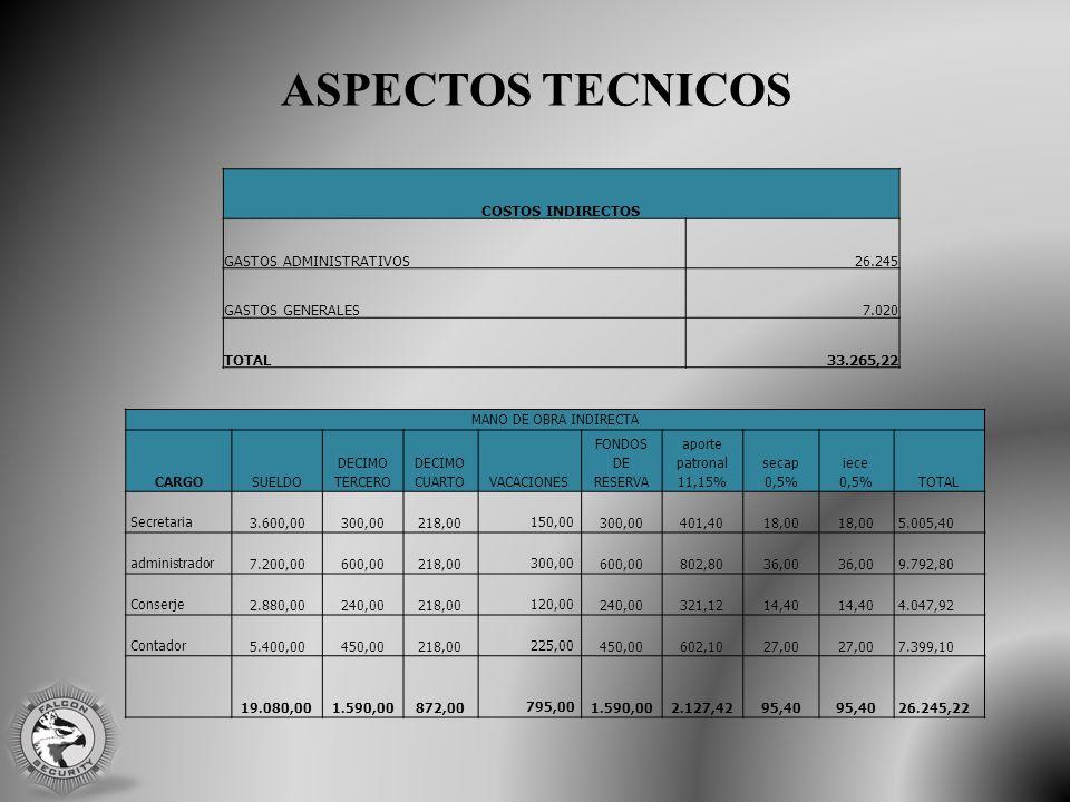 ASPECTOS TECNICOS COSTOS INDIRECTOS GASTOS ADMINISTRATIVOS26.245 GASTOS GENERALES7.020 TOTAL33.265,22 MANO DE OBRA INDIRECTA CARGOSUELDO DECIMO TERCERO DECIMO CUARTOVACACIONES FONDOS DE RESERVA aporte patronal 11,15% secap 0,5% iece 0,5%TOTAL Secretaria 3.600,00 300,00 218,00 150,00 300,00 401,40 18,00 5.005,40 administrador 7.200,00 600,00 218,00 300,00 600,00 802,80 36,00 9.792,80 Conserje 2.880,00 240,00 218,00 120,00 240,00 321,12 14,40 4.047,92 Contador 5.400,00 450,00 218,00 225,00 450,00 602,10 27,00 7.399,10 19.080,00 1.590,00 872,00 795,00 1.590,00 2.127,42 95,40 26.245,22