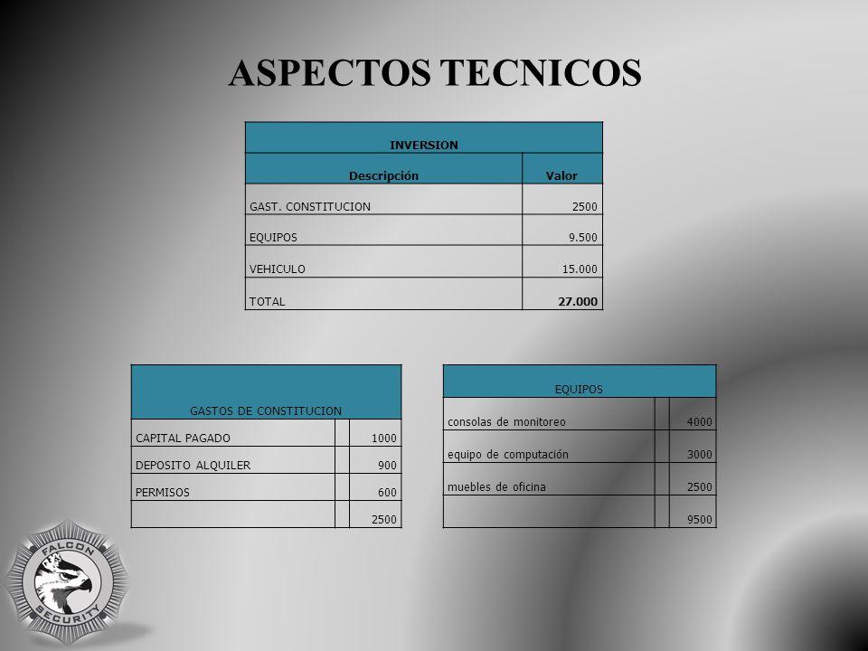 ASPECTOS TECNICOS INVERSION DescripciónValor GAST.
