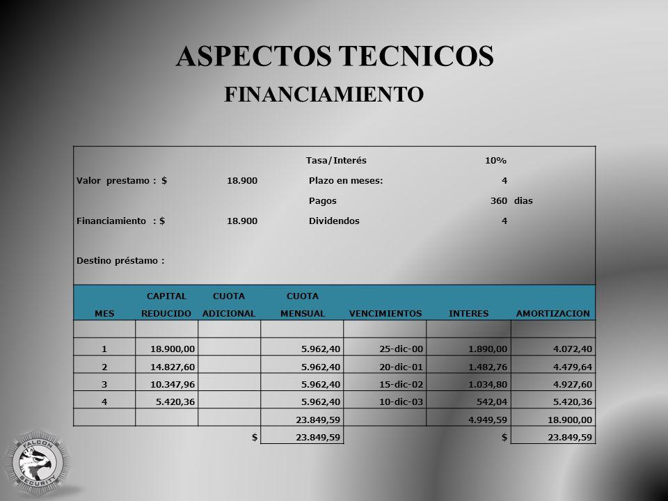 ASPECTOS TECNICOS Tasa/Interés10% Valor prestamo : $18.900 Plazo en meses:4 Pagos360dias Financiamiento : $18.900 Dividendos4 Destino préstamo : MES CAPITALCUOTA REDUCIDOADICIONALMENSUALVENCIMIENTOSINTERESAMORTIZACION 118.900,00 5.962,4025-dic-001.890,004.072,40 214.827,60 5.962,4020-dic-011.482,764.479,64 310.347,96 5.962,4015-dic-021.034,804.927,60 45.420,36 5.962,4010-dic-03542,045.420,36 23.849,59 4.949,5918.900,00 $23.849,59$ FINANCIAMIENTO