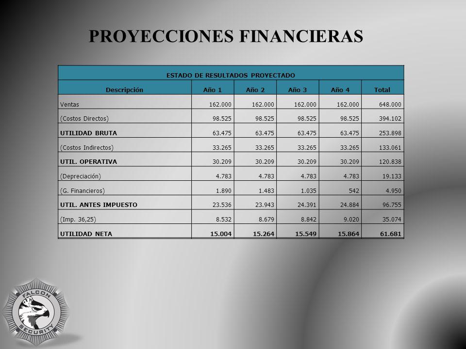 PROYECCIONES FINANCIERAS ESTADO DE RESULTADOS PROYECTADO DescripciónAño 1Año 2Año 3Año 4Total Ventas162.000 648.000 (Costos Directos)98.525 394.102 UTILIDAD BRUTA63.475 253.898 (Costos Indirectos)33.265 133.061 UTIL.