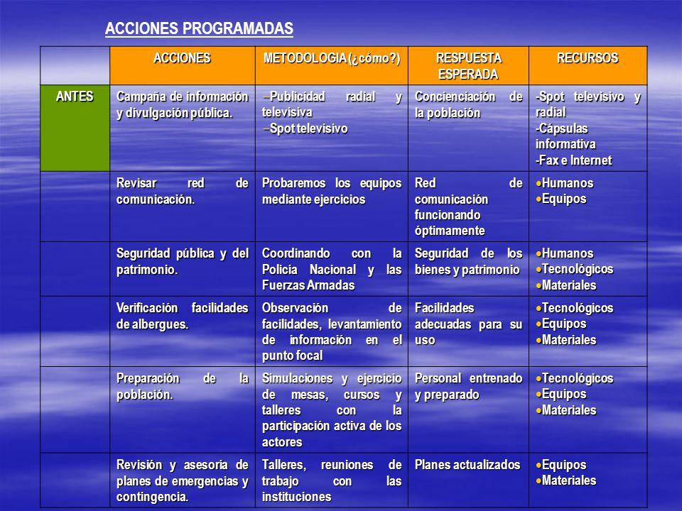 ACCIONES PROGRAMADAS ACCIONES METODOLOGIA (¿cómo ) RESPUESTA ESPERADA RECURSOS ANTES Campaña de información y divulgación pública.
