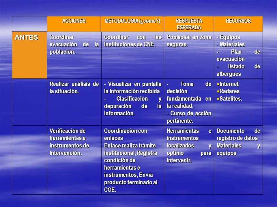 ANTES Coordinar evacuación de la población. Coordinar con las instituciones de CNE.