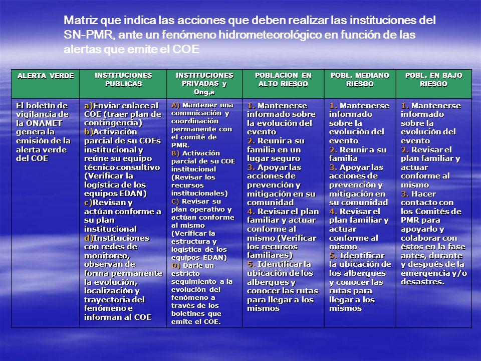 Matriz que indica las acciones que deben realizar las instituciones del SN-PMR, ante un fenómeno hidrometeorológico en función de las alertas que emite el COE ALERTA VERDE INSTITUCIONES PUBLICAS INSTITUCIONES PRIVADAS y Ong,s POBLACION EN ALTO RIESGO POBL.