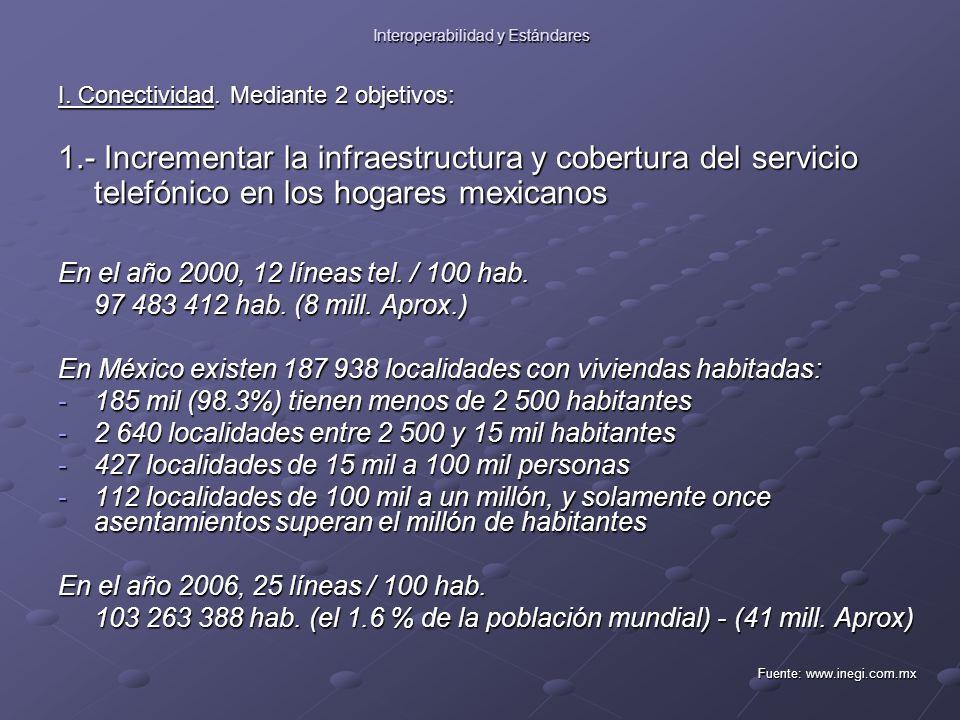 Interoperabilidad y Estándares I. Conectividad.