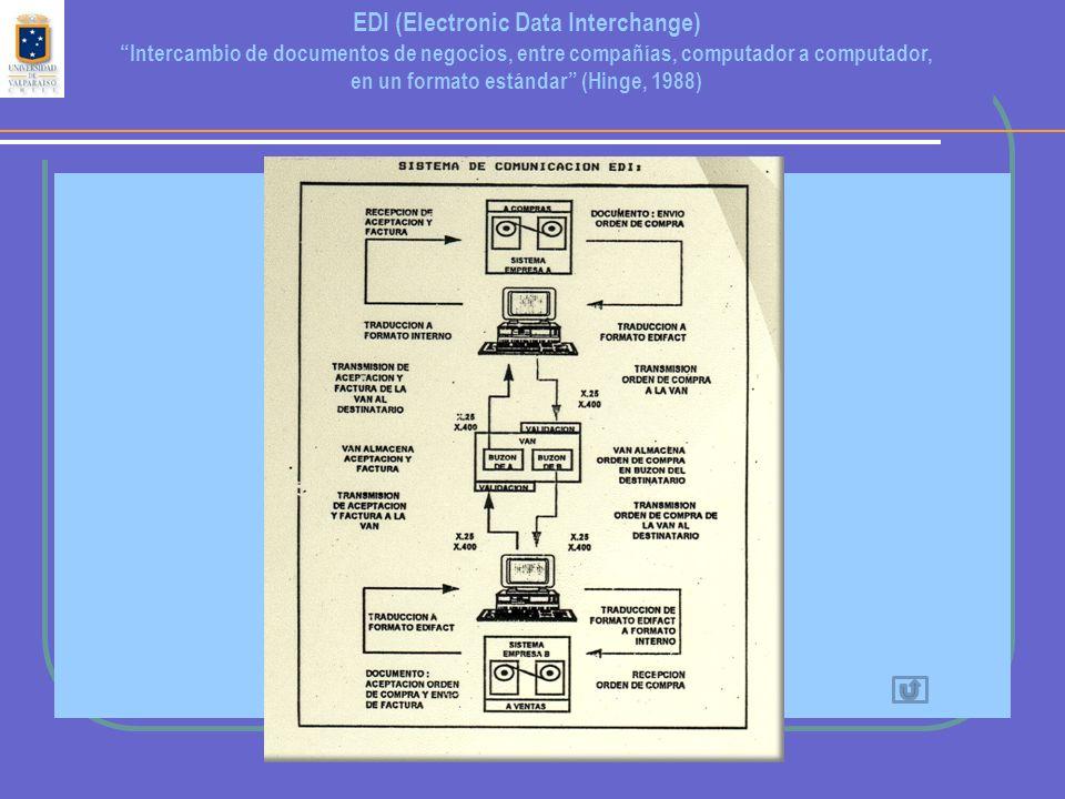EDI (Electronic Data Interchange) Intercambio de documentos de negocios, entre compañías, computador a computador, en un formato estándar (Hinge, 1988)