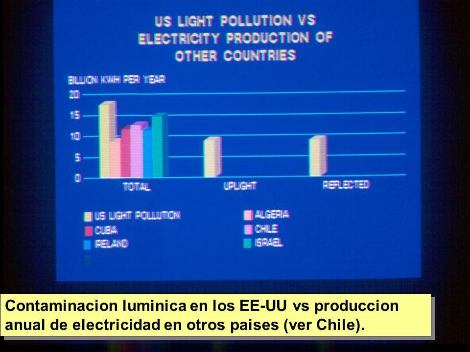 Tuesday, 7th March, 2002 IAUWG meeting, La Serena, Chile44 Contaminacion luminica en los EE-UU vs produccion anual de electricidad en otros paises (ver Chile).