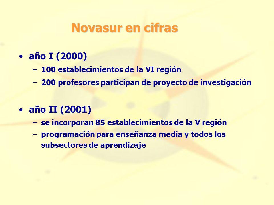 Novasur en cifras año I (2000) –100 establecimientos de la VI región –200 profesores participan de proyecto de investigación año II (2001) –se incorporan 85 establecimientos de la V región –programación para enseñanza media y todos los subsectores de aprendizaje