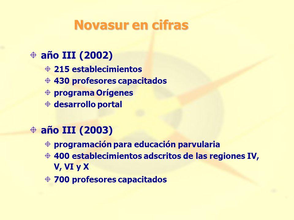 Novasur en cifras año III (2002) 215 establecimientos 430 profesores capacitados programa Orígenes desarrollo portal año III (2003) programación para educación parvularia 400 establecimientos adscritos de las regiones IV, V, VI y X 700 profesores capacitados