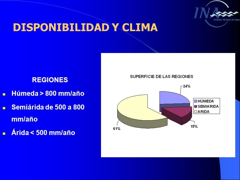 REGIONES Húmeda > 800 mm/año Semiárida de 500 a 800 mm/año Árida < 500 mm/año DISPONIBILIDAD Y CLIMA