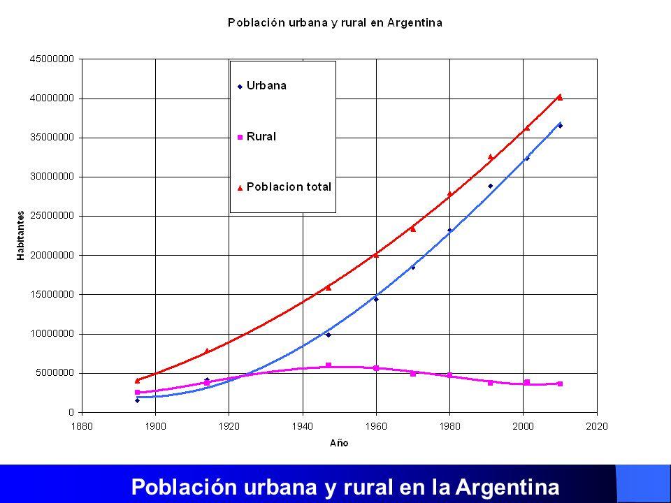 Población urbana y rural en la Argentina