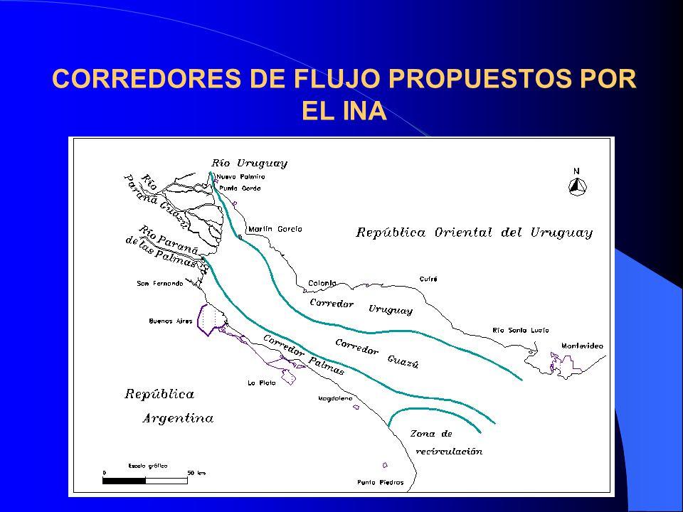 CORREDORES DE FLUJO PROPUESTOS POR EL INA