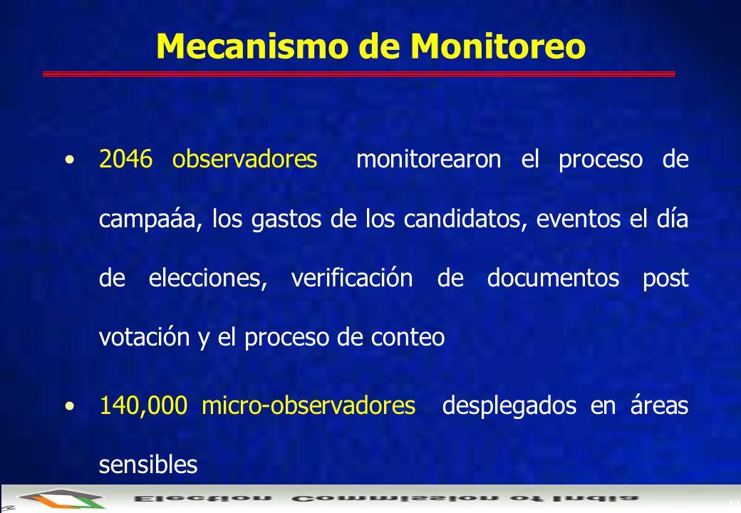 13 Mecanismo de Monitoreo 2046 observadores monitorearon el proceso de campaáa, los gastos de los candidatos, eventos el día de elecciones, verificación de documentos post votación y el proceso de conteo 140,000 micro-observadores desplegados en áreas sensibles