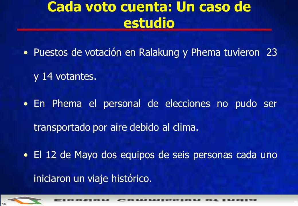 19 Cada voto cuenta: Un caso de estudio Puestos de votación en Ralakung y Phema tuvieron 23 y 14 votantes.