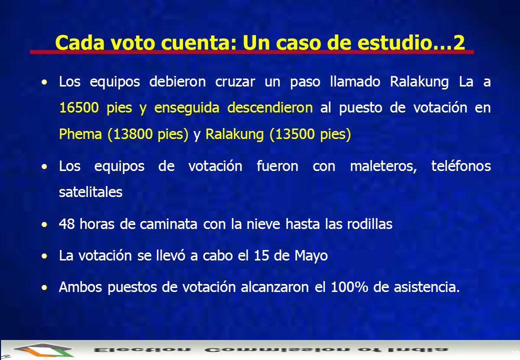 20 Cada voto cuenta: Un caso de estudio…2 Los equipos debieron cruzar un paso llamado Ralakung La a 16500 pies y enseguida descendieron al puesto de votación en Phema (13800 pies) y Ralakung (13500 pies) Los equipos de votación fueron con maleteros, teléfonos satelitales 48 horas de caminata con la nieve hasta las rodillas La votación se llevó a cabo el 15 de Mayo Ambos puestos de votación alcanzaron el 100% de asistencia.