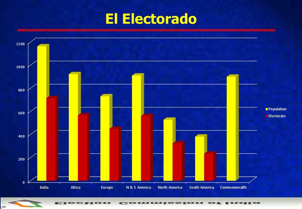 5 El Electorado